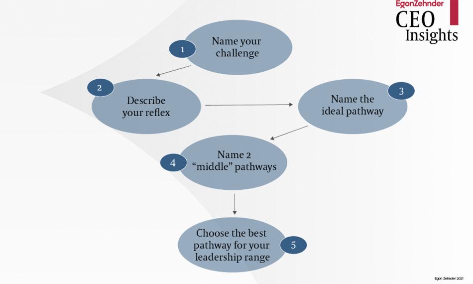 Volume 21: Creating New Pathways to Success