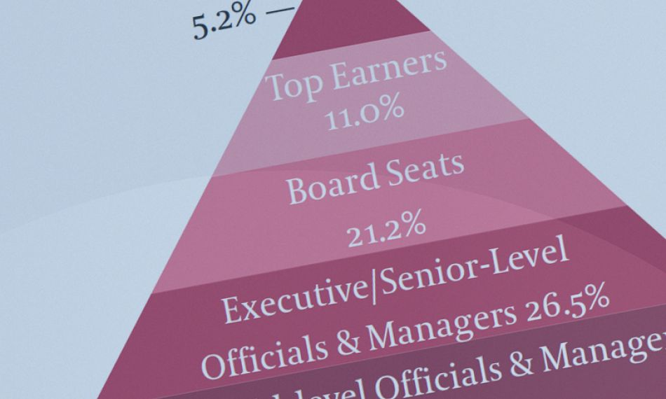 Investors Turn Up the Heat on Boardroom Gender Diversity