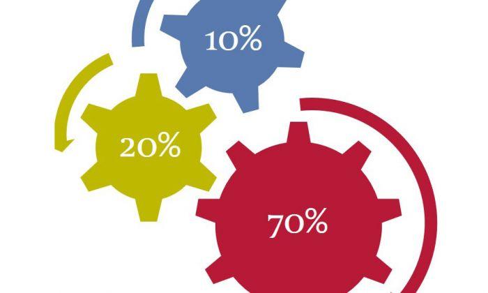The Talent Innovation Formula for Transformational Marketing