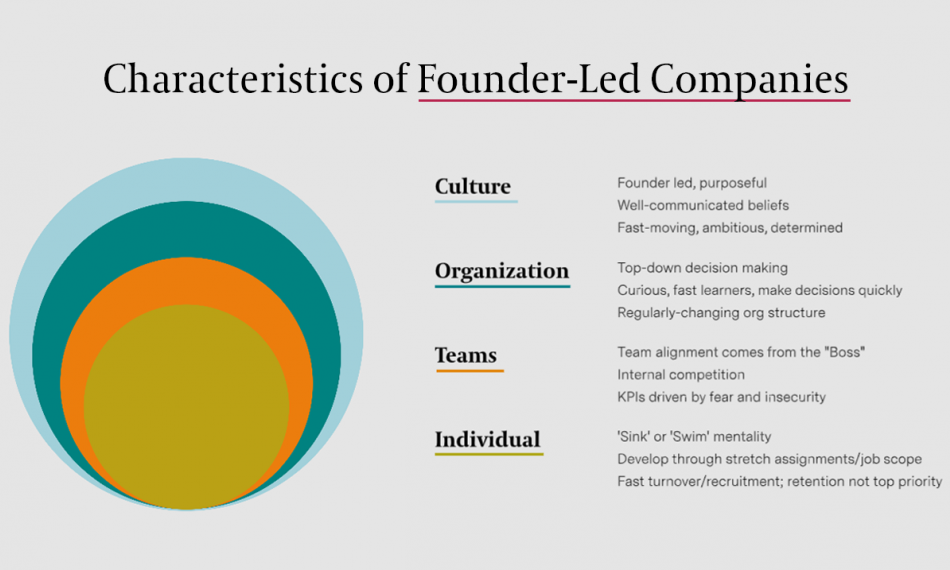 Founders: Keep the Mindset, Change the Modus Operandi