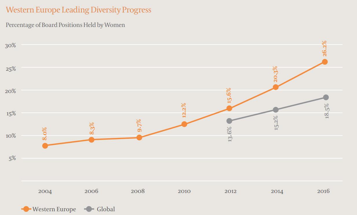 GBDA 2016 Western Europe Leading Diversity