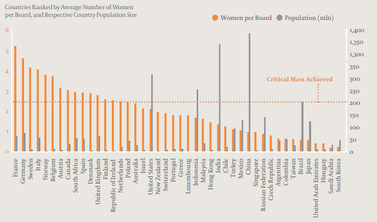 GBDA 2016 Average Number of Women Per Board by Country