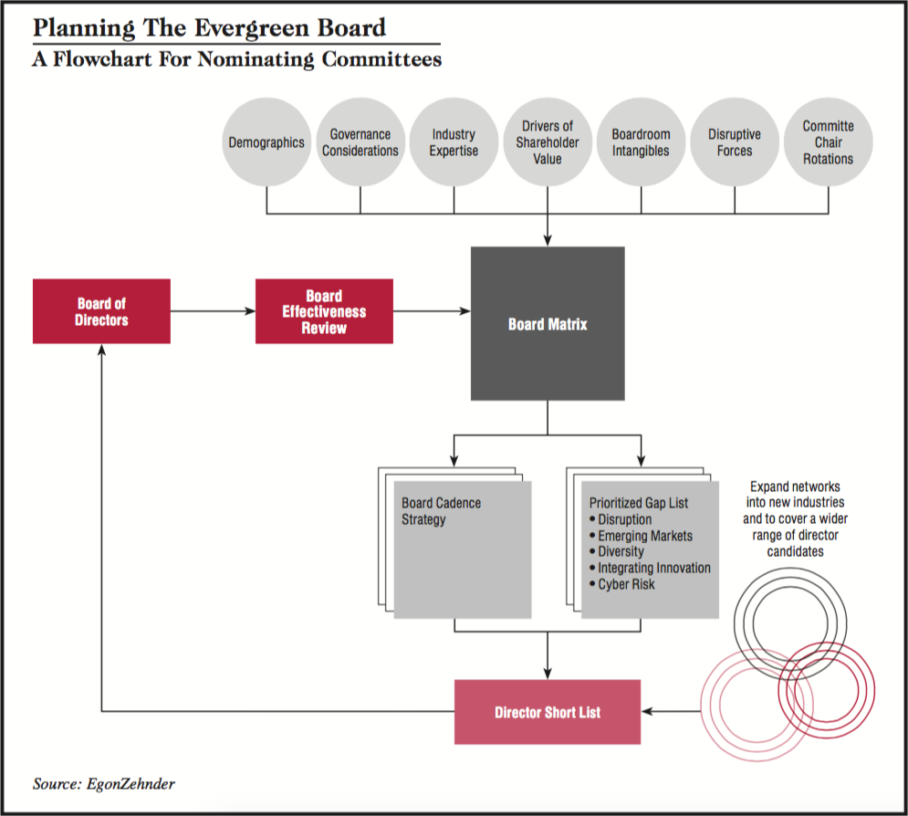 Evergreen board succession planning egon zehnder without more regular director turnover boards are unable to adjust their competencies to match the pace and extent of change in business today pooptronica Choice Image