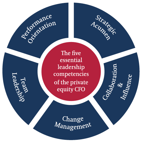 What Makes an Ideal Private Equity CFO? - Egon Zehnder